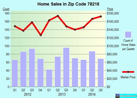 Zip code 78216 (San Antonio, TX) real estate house value trends