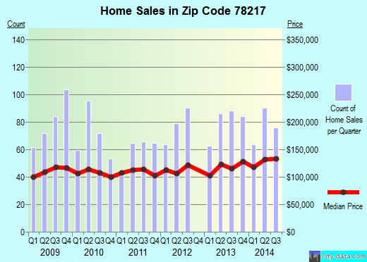 Zip code 78217 (San Antonio, TX) real estate house value trends