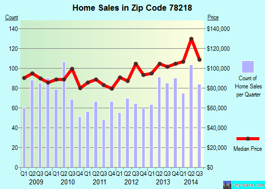 Zip code 78218 (San Antonio, Texas) real estate house value trends