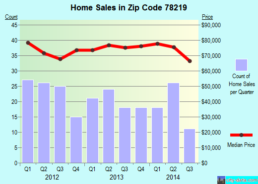 Zip code 78219 (KIRBY, Texas) real estate house value trends