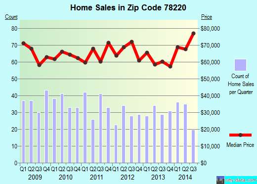 Zip code 78220 (San Antonio, TX) real estate house value trends
