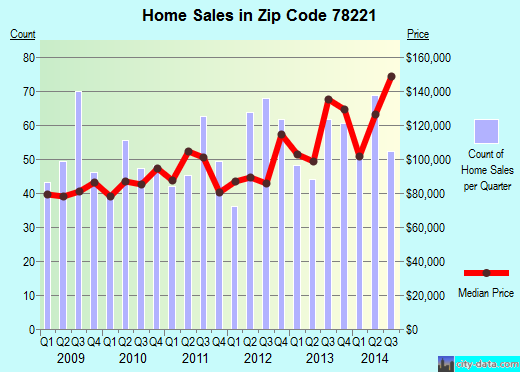 Zip code 78221 (San Antonio, Texas) real estate house value trends