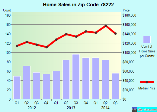 Zip code 78222 (San Antonio, TX) real estate house value trends