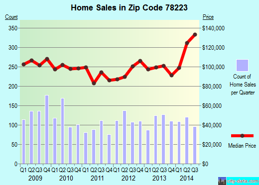 Zip code 78223 (San Antonio, TX) real estate house value trends