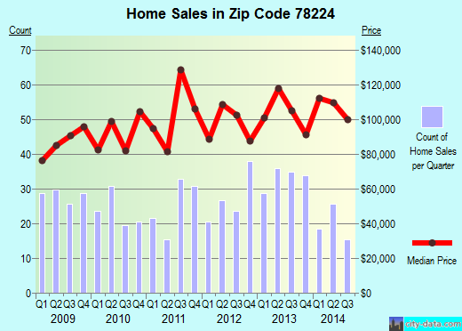 Zip code 78224 (San Antonio, Texas) real estate house value trends