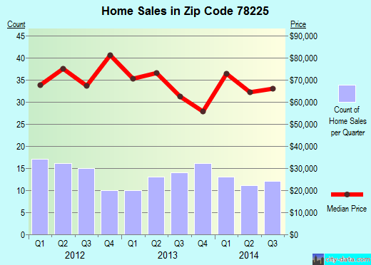 Zip code 78225 (San Antonio, Texas) real estate house value trends