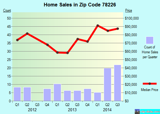 Zip code 78226 (San Antonio, Texas) real estate house value trends