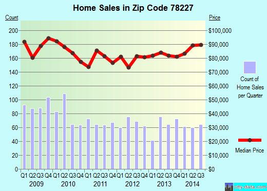 Zip code 78227 (San Antonio, Texas) real estate house value trends