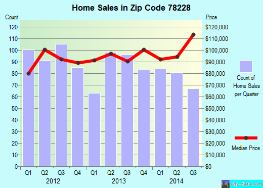 Zip code 78228 (San Antonio, TX) real estate house value trends