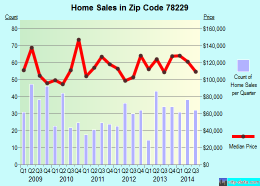 Zip code 78229 (San Antonio, Texas) real estate house value trends