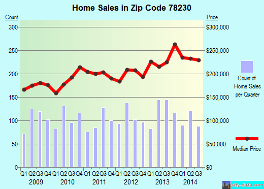 Zip code 78230 (San Antonio, TX) real estate house value trends