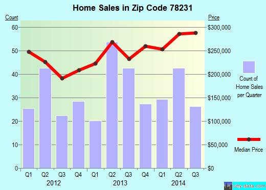 Zip code 78231 (San Antonio, TX) real estate house value trends