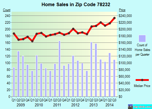 Zip code 78232 (San Antonio, TX) real estate house value trends