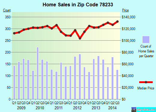 Zip code 78233 (San Antonio, TX) real estate house value trends