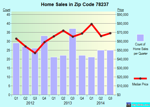 Zip code 78237 (San Antonio, Texas) real estate house value trends
