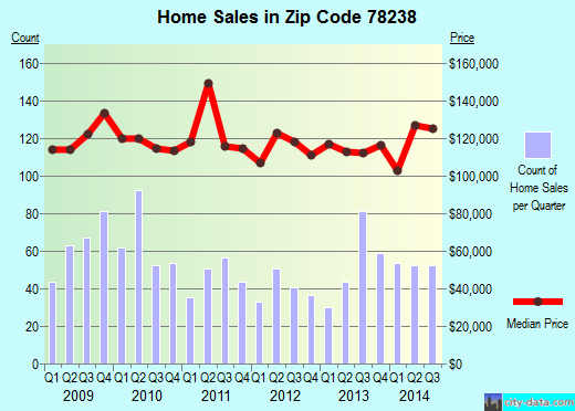 Zip code 78238 (San Antonio, Texas) real estate house value trends