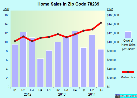 Zip code 78239 (San Antonio, TX) real estate house value trends