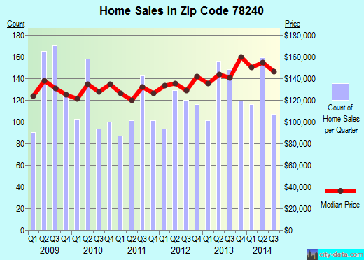 Zip code 78240 (San Antonio, TX) real estate house value trends
