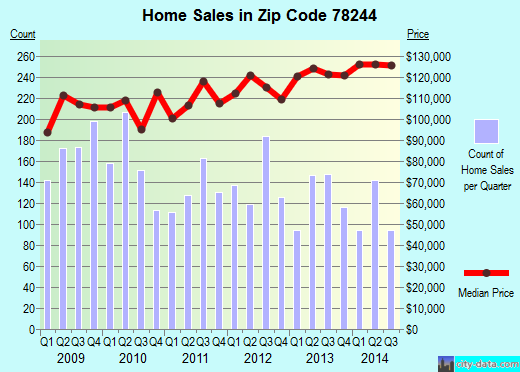 Zip code 78244 (San Antonio, TX) real estate house value trends