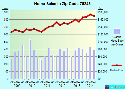 Zip code 78245 (San Antonio, TX) real estate house value trends