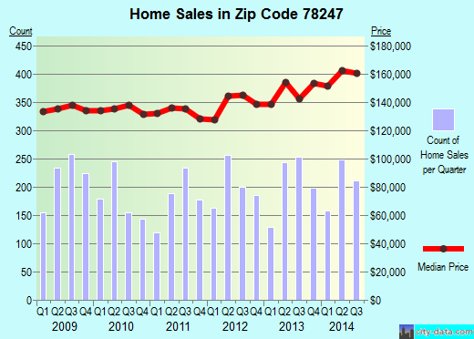 Zip code 78247 (San Antonio, Texas) real estate house value trends