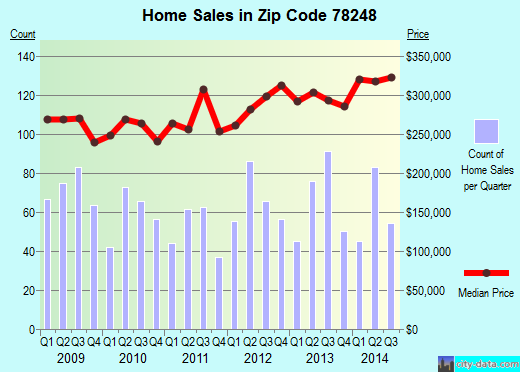 Zip code 78248 (San Antonio, TX) real estate house value trends