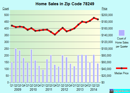 Zip code 78249 (San Antonio, TX) real estate house value trends