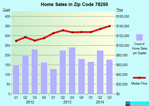 Zip code 78250 (San Antonio, TX) real estate house value trends