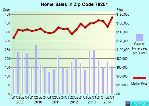 Zip code 78251 (San Antonio, TX) real estate house value trends