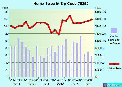 Zip code 78252 (San Antonio, TX) real estate house value trends