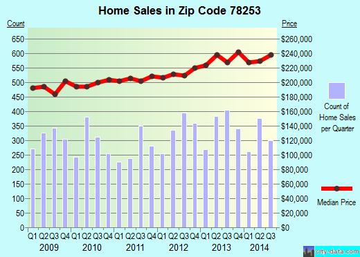 Zip code 78253 (San Antonio, TX) real estate house value trends