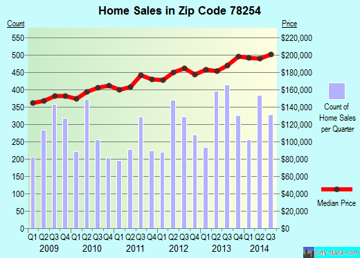 Zip code 78254 (San Antonio, TX) real estate house value trends
