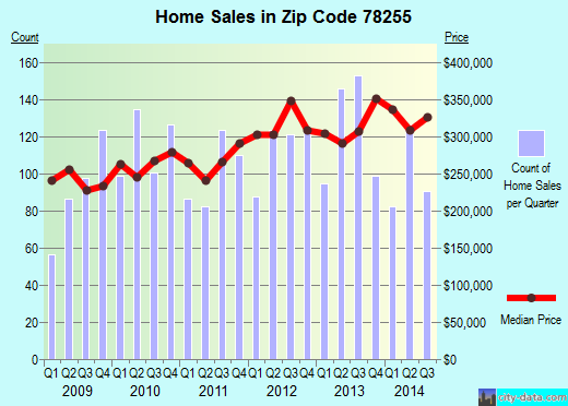 Zip code 78255 (San Antonio, TX) real estate house value trends