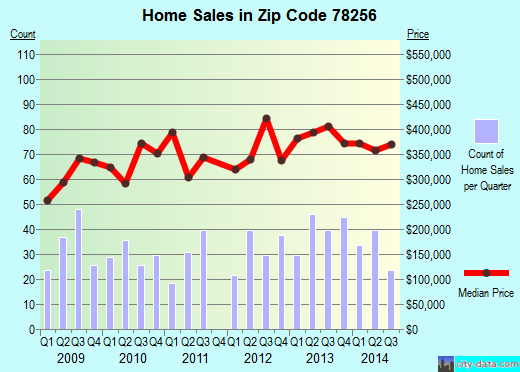 Zip code 78256 (San Antonio, TX) real estate house value trends