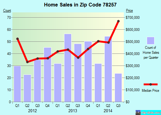 Zip code 78257 (San Antonio, TX) real estate house value trends