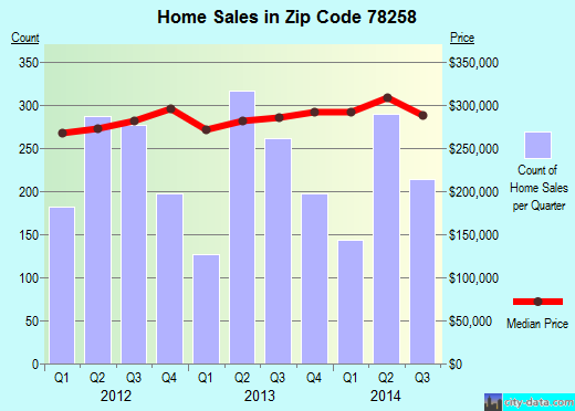 Zip code 78258 (San Antonio, TX) real estate house value trends
