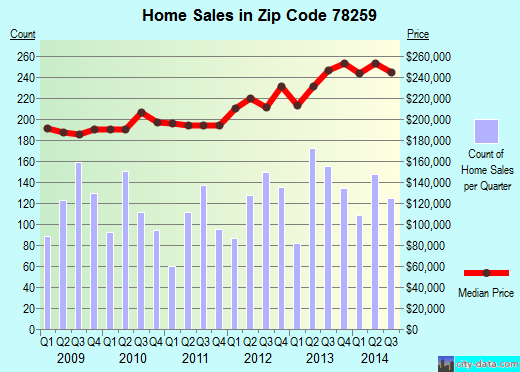 Zip code 78259 (San Antonio, TX) real estate house value trends