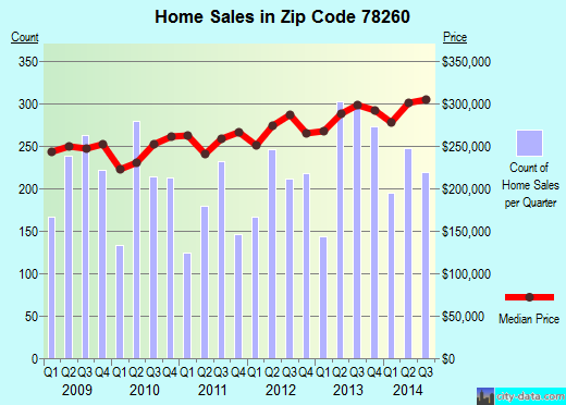 Zip code 78260 (Timberwood Park, Texas) real estate house value trends