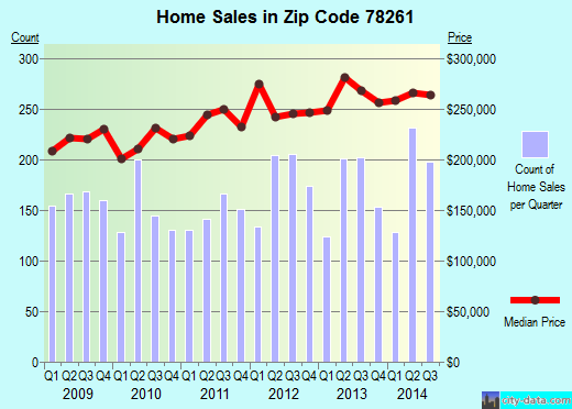 Zip code 78261 (San Antonio, TX) real estate house value trends