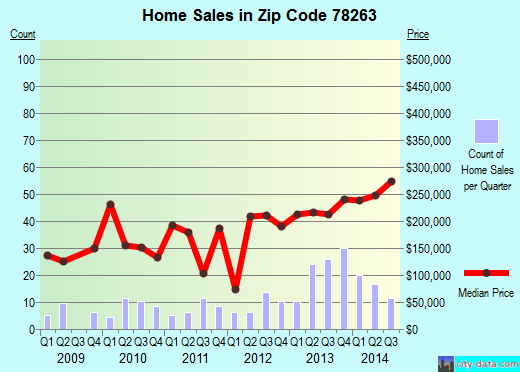 Zip code 78263 (China Grove, Texas) real estate house value trends