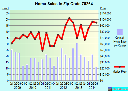 Zip code 78264 (San Antonio, TX) real estate house value trends