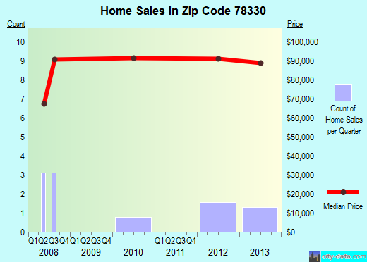 Zip code 78330 (Agua Dulce, Texas) real estate house value trends