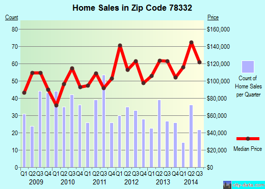 Zip code 78332 (Alice, Texas) real estate house value trends