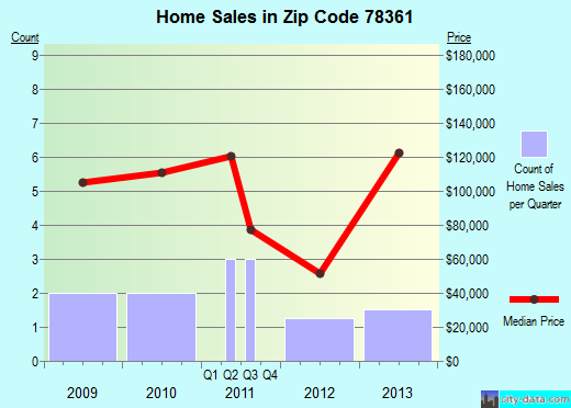Zip code 78361 (Hebbronville, Texas) real estate house value trends