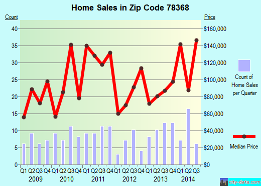 Zip code 78368 (MATHIS, Texas) real estate house value trends