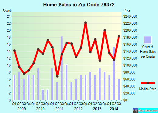 Zip code 78372 (Westdale, Texas) real estate house value trends