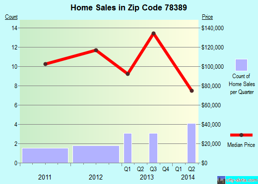 Zip code 78389 (Skidmore, Texas) real estate house value trends