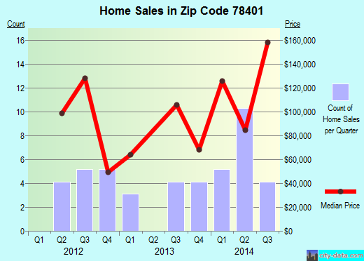 Zip code 78401 (Corpus Christi, Texas) real estate house value trends