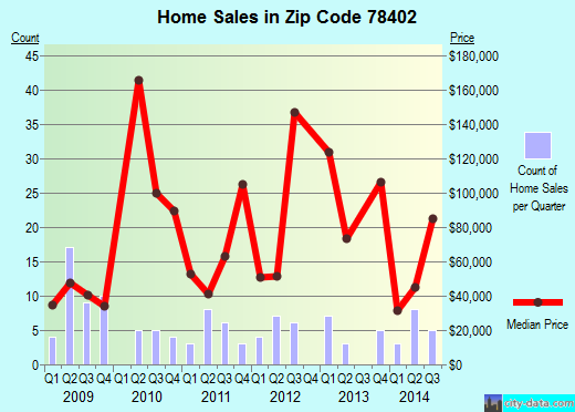 Zip code 78402 (Corpus Christi, Texas) real estate house value trends