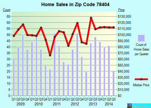 Zip code 78404 (Corpus Christi, Texas) real estate house value trends